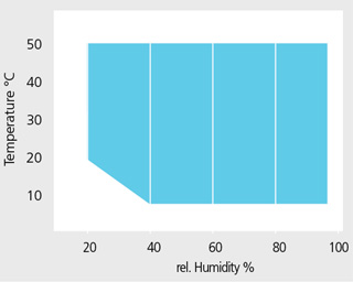 Temperature-humidity Diagram