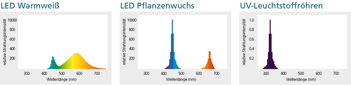 Licht Spektrale Strahlungsverteilung LED