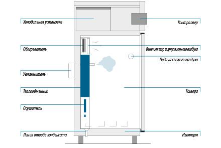 Система обогрева – непрерывная регулировка и устойчивость к износу