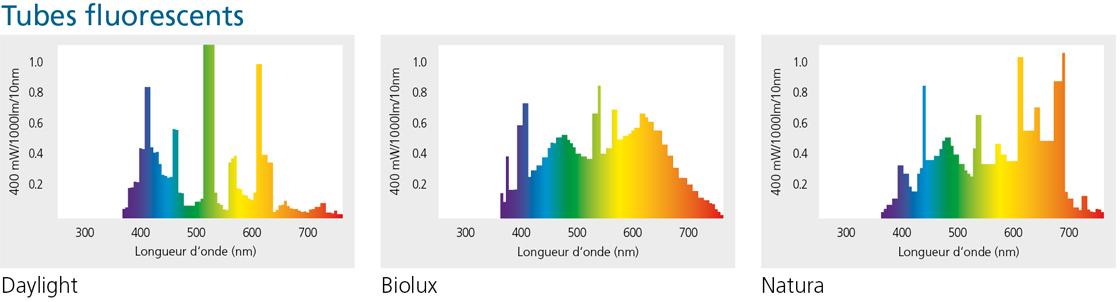 Licht Spektrale Strahlungsverteilung Leuchtstoffroehren