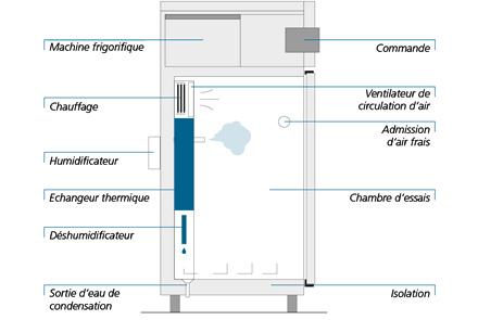 Le chauffage – Réglable en continu et résistant à l'usure